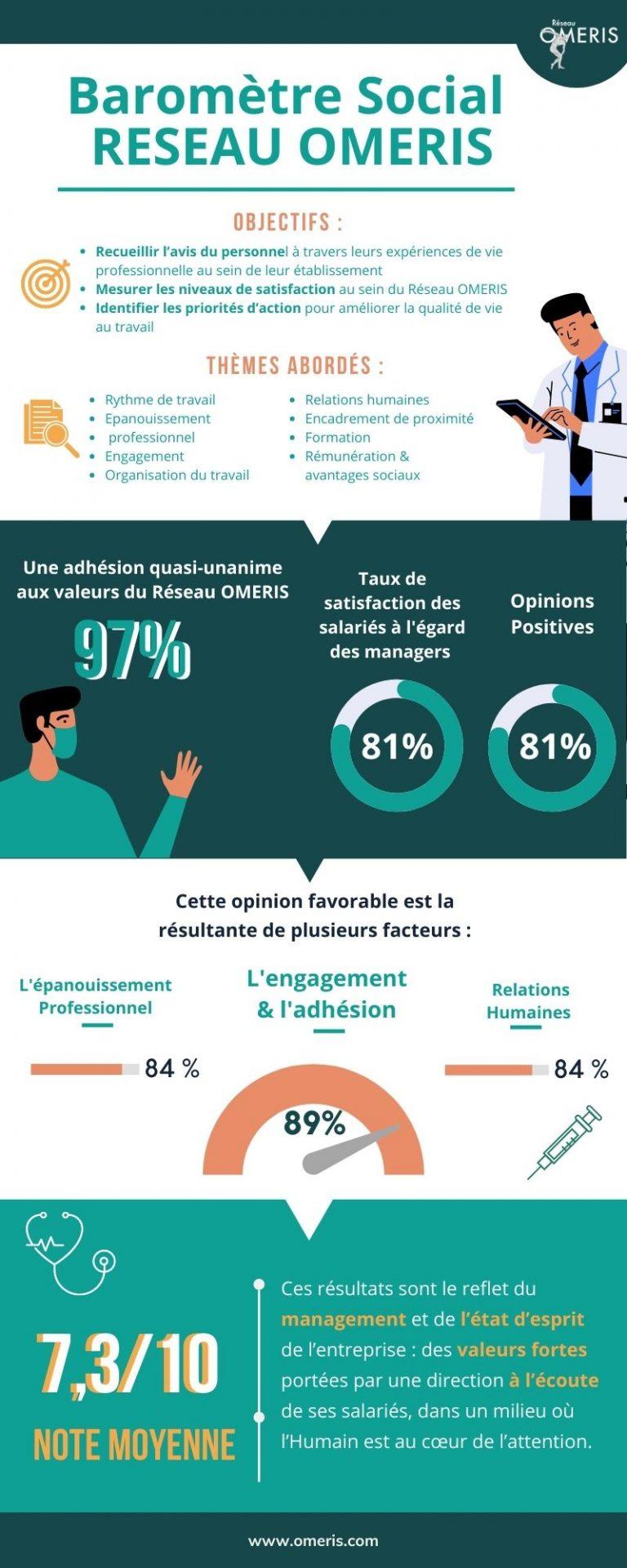 Infographie Baromètre Social - Réseau OMERIS